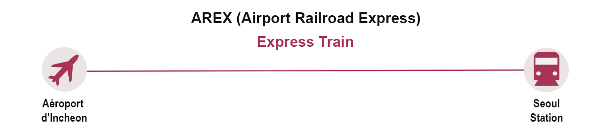 AREX map express train