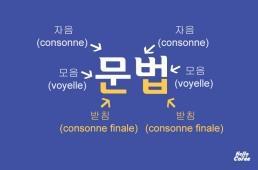 Consonne finale du coréen (받침)