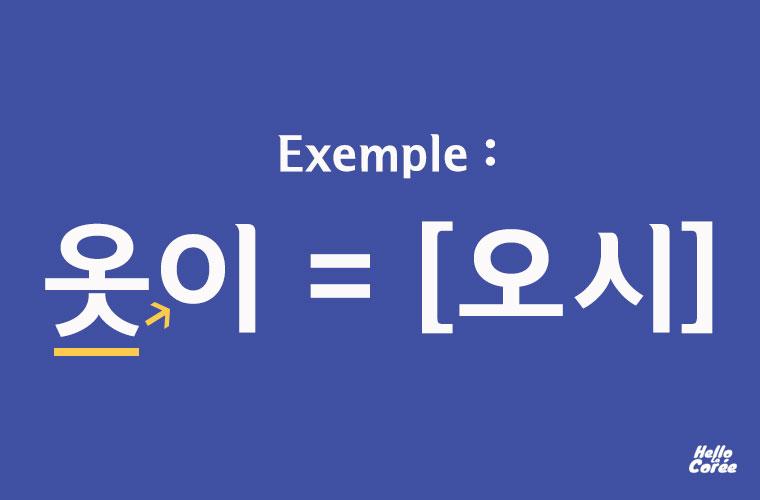 Règle des liaisons en coréen (연음화)