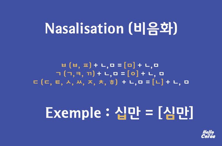 Nasalisation en coréen (비음화)