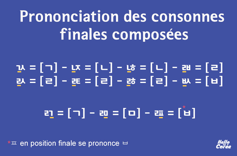 Prononciation des consonnes finales composées en coréen