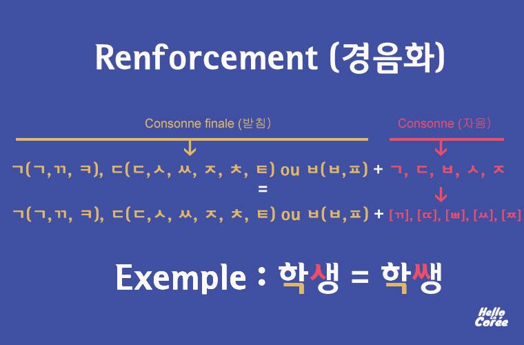 Renforcement en coréen (경음화)